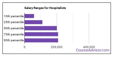 Salary Ranges for Hospitalists