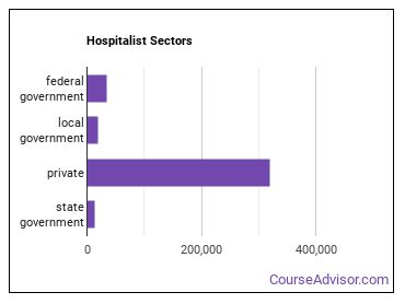 Hospitalist Sectors