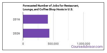 Forecasted Number of Jobs for Restaurant, Lounge, and Coffee Shop Hosts in U.S.