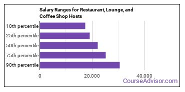 Salary Ranges for Restaurant, Lounge, and Coffee Shop Hosts