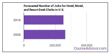 Forecasted Number of Jobs for Hotel, Motel, and Resort Desk Clerks in U.S.