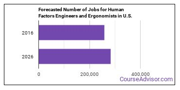 Forecasted Number of Jobs for Human Factors Engineers and Ergonomists in U.S.