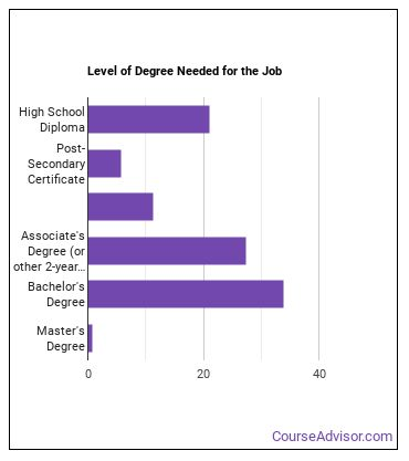 HR Assistant Degree Level