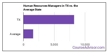 Human Resources Managers in TX vs. the Average State