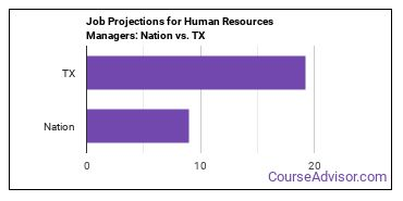 Job Projections for Human Resources Managers: Nation vs. TX