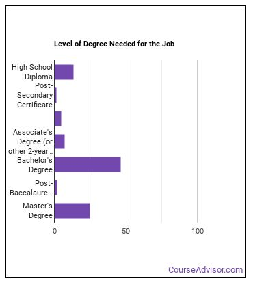 HR Specialist Degree Level