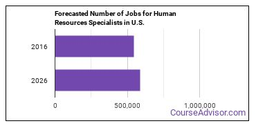 Forecasted Number of Jobs for Human Resources Specialists in U.S.