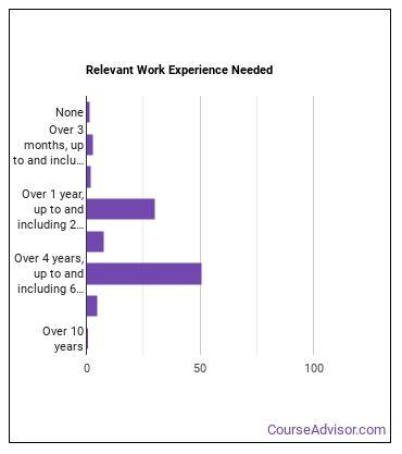 HR Specialist Work Experience