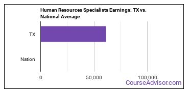 Human Resources Specialists Earnings: TX vs. National Average