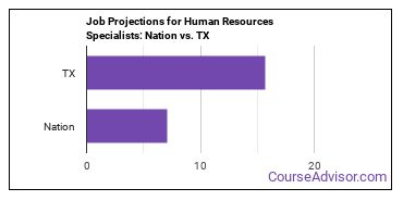 Job Projections for Human Resources Specialists: Nation vs. TX