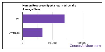 Human Resources Specialists in WI vs. the Average State