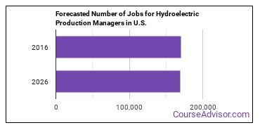 Forecasted Number of Jobs for Hydroelectric Production Managers in U.S.