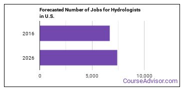 Forecasted Number of Jobs for Hydrologists in U.S.