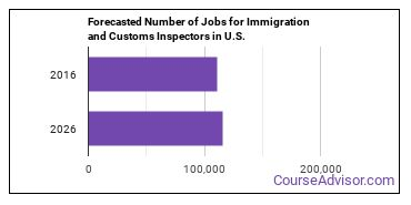 Forecasted Number of Jobs for Immigration and Customs Inspectors in U.S.