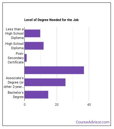 Industrial Engineering Technician Degree Level
