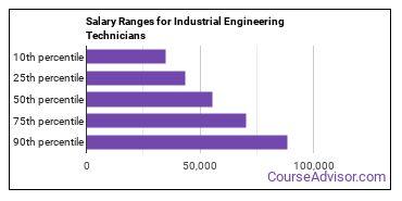 Salary Ranges for Industrial Engineering Technicians