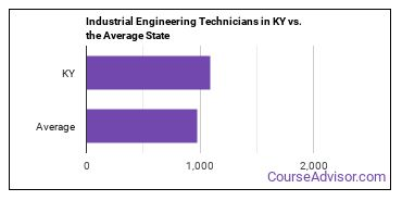 Industrial Engineering Technicians in KY vs. the Average State