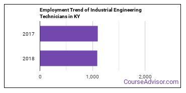 Industrial Engineering Technicians in KY Employment Trend
