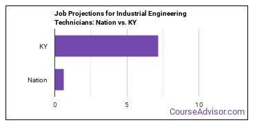 Job Projections for Industrial Engineering Technicians: Nation vs. KY