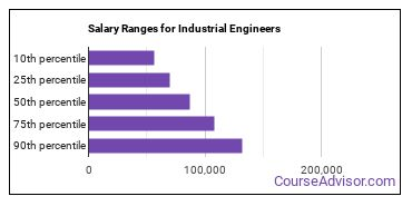Salary Ranges for Industrial Engineers