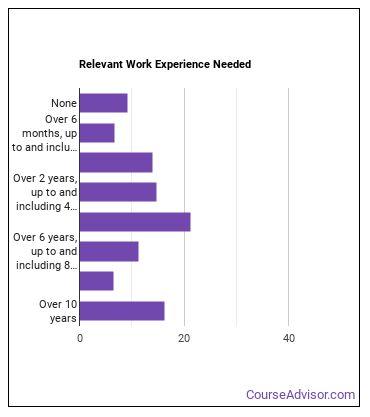 Industrial Engineer Work Experience