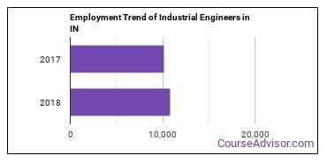 Industrial Engineers in IN Employment Trend