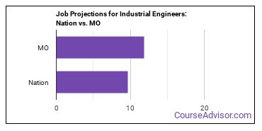 Job Projections for Industrial Engineers: Nation vs. MO