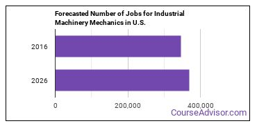Forecasted Number of Jobs for Industrial Machinery Mechanics in U.S.