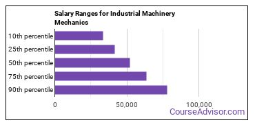 Salary Ranges for Industrial Machinery Mechanics