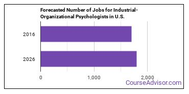 Forecasted Number of Jobs for Industrial-Organizational Psychologists in U.S.