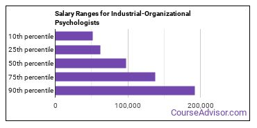 Salary Ranges for Industrial-Organizational Psychologists