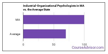 Industrial-Organizational Psychologists in MA vs. the Average State