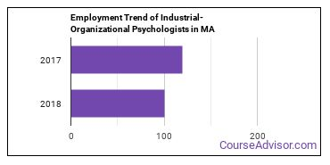 Industrial-Organizational Psychologists in MA Employment Trend
