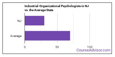 Industrial-Organizational Psychologists in NJ vs. the Average State