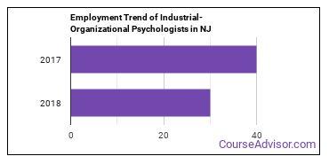 Industrial-Organizational Psychologists in NJ Employment Trend
