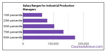Salary Ranges for Industrial Production Managers