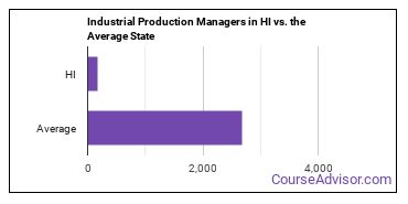 Industrial Production Managers in HI vs. the Average State