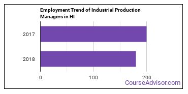 Industrial Production Managers in HI Employment Trend