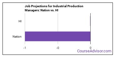 Job Projections for Industrial Production Managers: Nation vs. HI