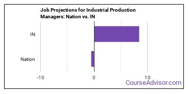 Job Projections for Industrial Production Managers: Nation vs. IN