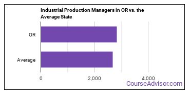 Industrial Production Managers in OR vs. the Average State