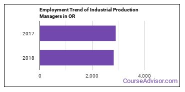 Industrial Production Managers in OR Employment Trend