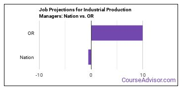 Job Projections for Industrial Production Managers: Nation vs. OR