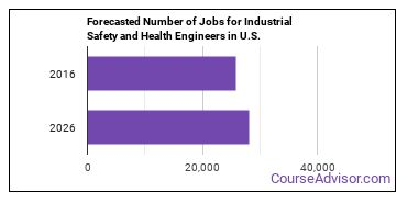 Forecasted Number of Jobs for Industrial Safety and Health Engineers in U.S.