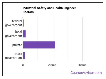Industrial Safety and Health Engineer Sectors