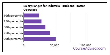 Salary Ranges for Industrial Truck and Tractor Operators