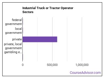 Industrial Truck or Tractor Operator Sectors