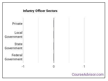 Infantry Officer Sectors
