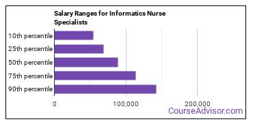 Salary Ranges for Informatics Nurse Specialists