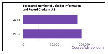 Forecasted Number of Jobs for Information and Record Clerks in U.S.